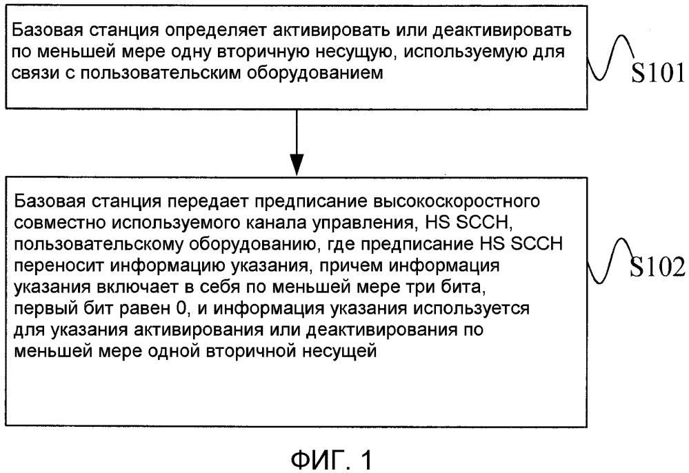 Способ, базовая станция и пользовательское оборудование для активирования или деактивирования несущей