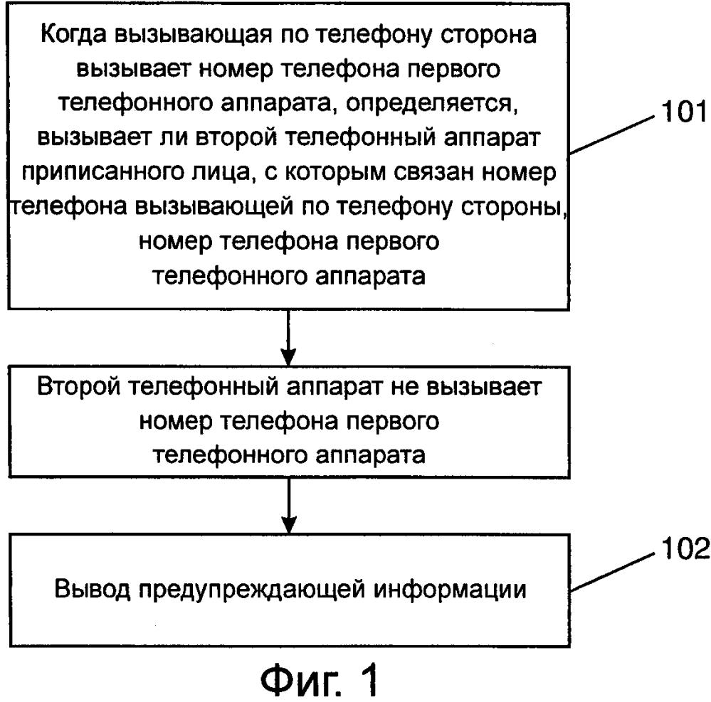 Способ и устройство для идентификации телефонного вызова