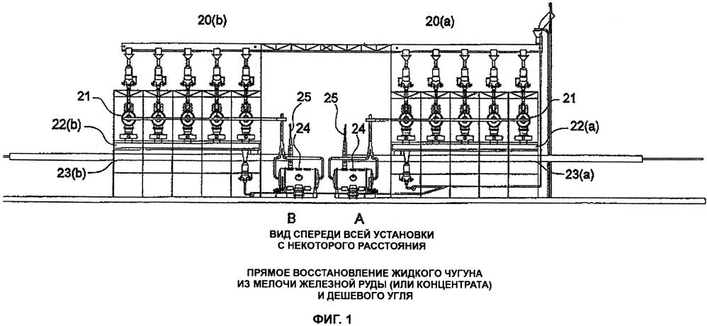 Способ и устройство для производства жидкого чугуна и стали