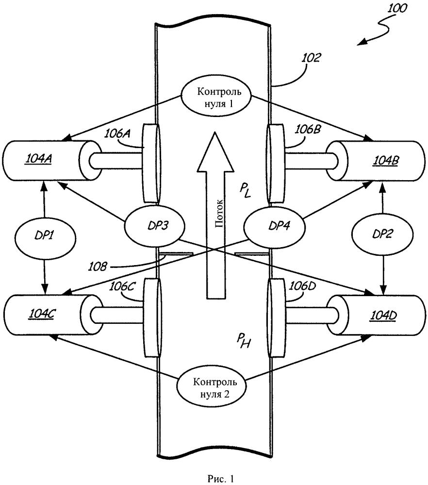 Измеритель скорости потока, работающий по принципу дифференцированного давления, с резервными датчиками давления, позволяющими обнаружить отказ датчиков и снижение производительности