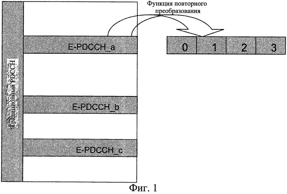 Конфигурация пространства поиска для канала управления