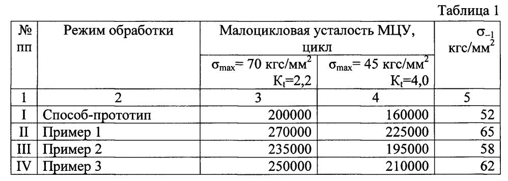Способ высокотемпературной термомеханической обработки полуфабрикатов из (α+β) титановых сплавов