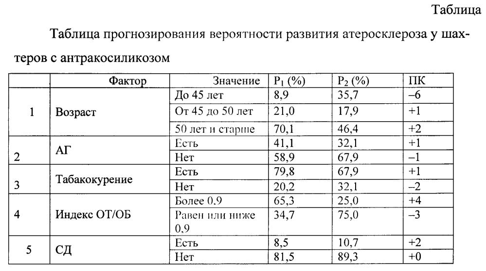 Способ прогнозирования вероятности развития атеросклероза у шахтеров с антракосиликозом