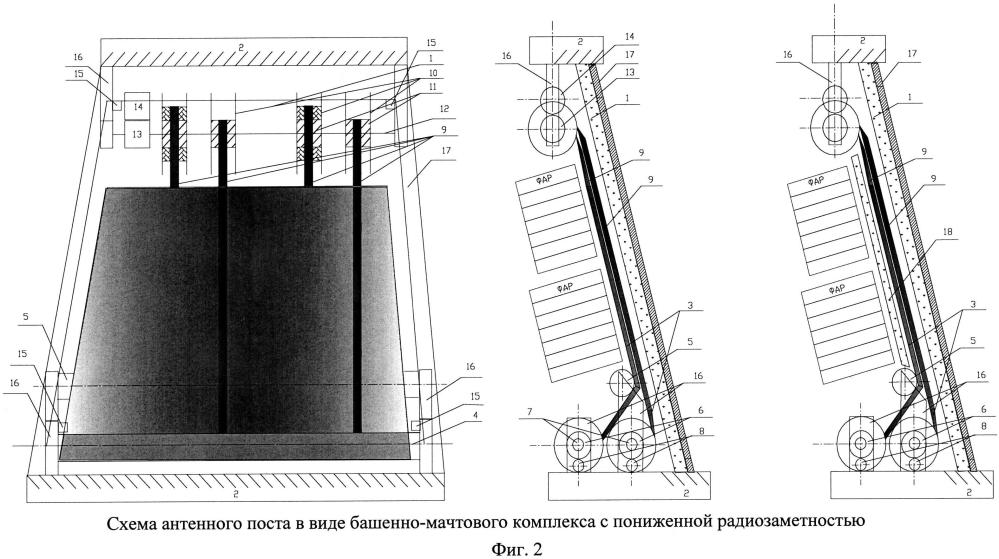Антенный пост в виде башенно-мачтовой конструкции с пониженной радиозаметностью