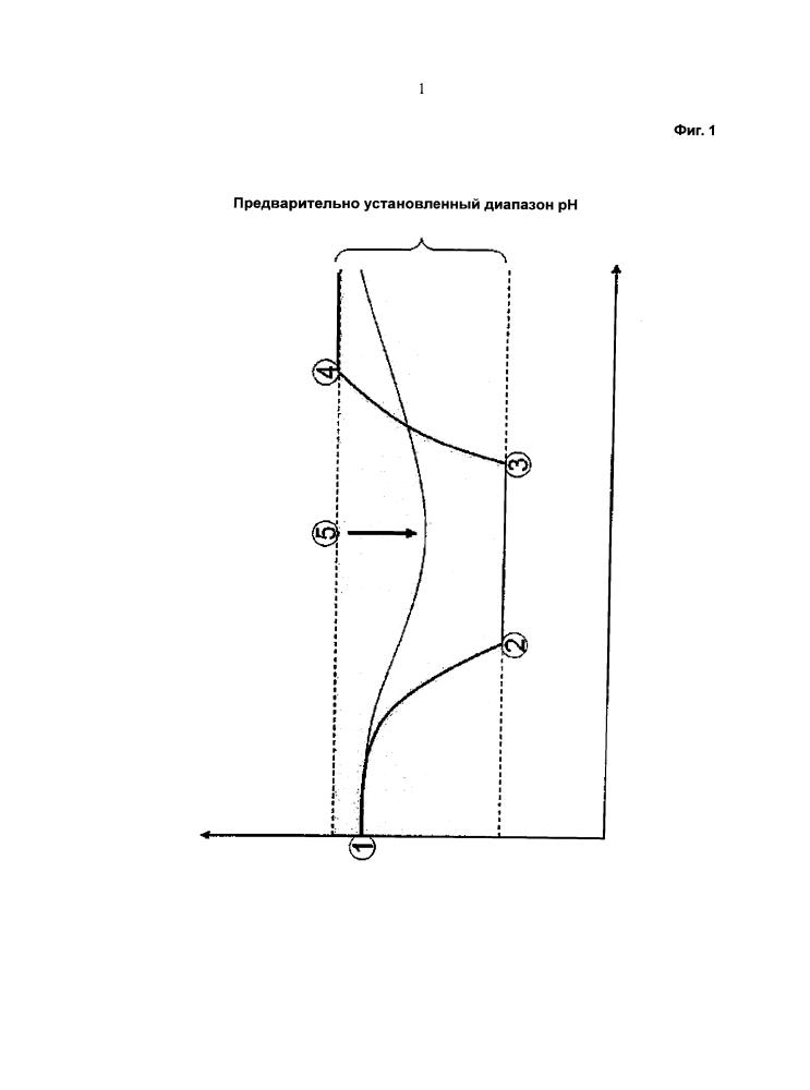 Способ получения полипептида и способ получения сниженного количества гликоформы g(0) и/или повышенного количества гликоформы g(1) полипептида