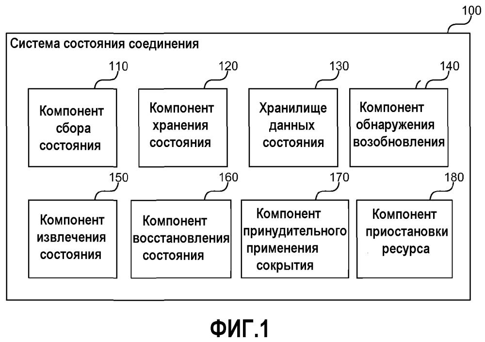 Обеспечение прозрачной отработки отказа в файловой системе