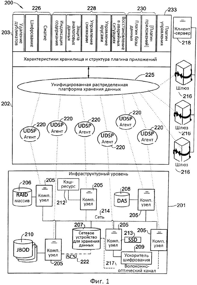 Крупномасштабная система хранения данных