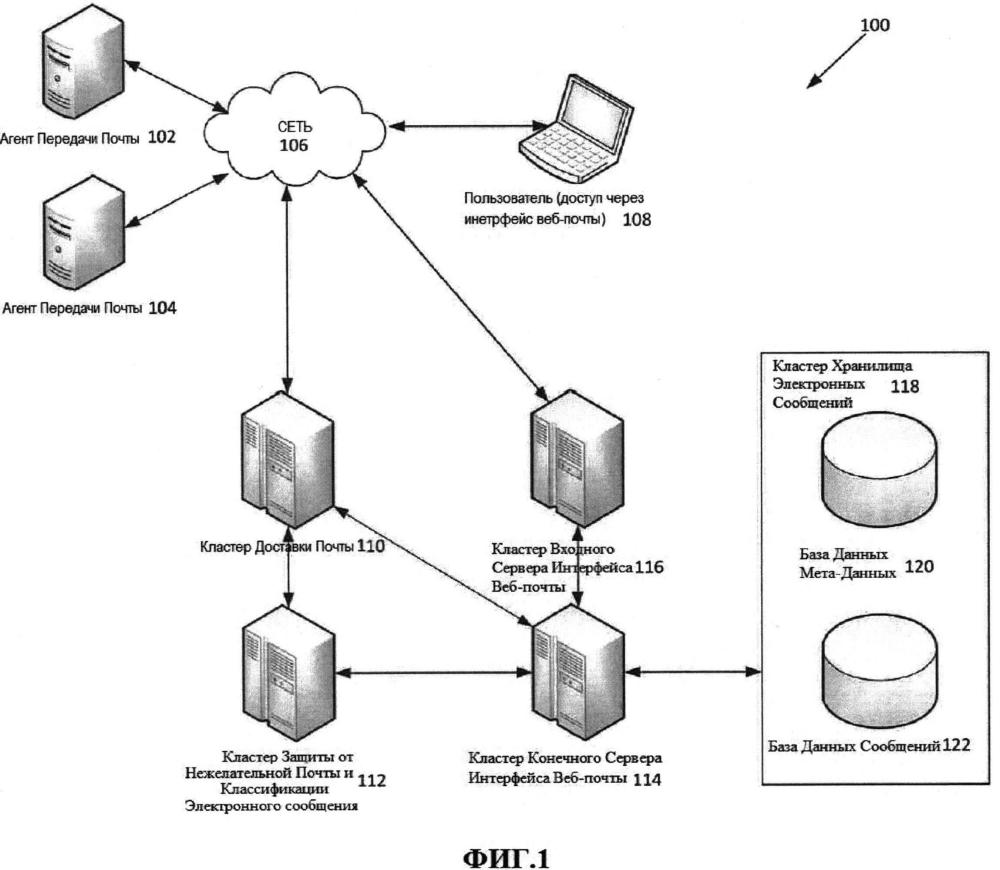 Способ и система создания списка электронных сообщений