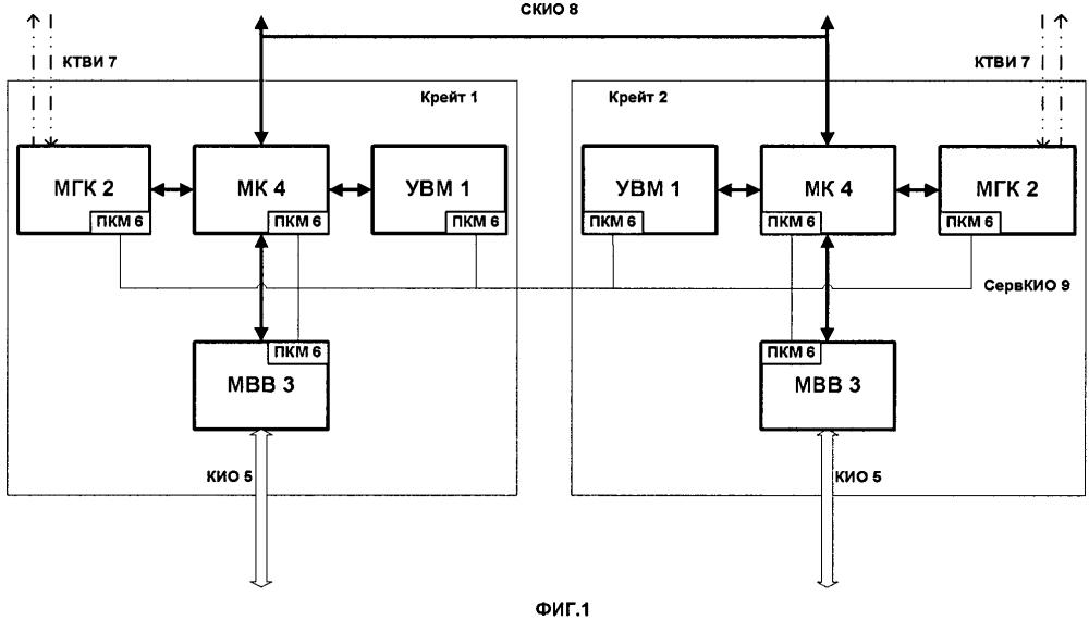 Платформа интегрированной модульной авионики боевых комплексов