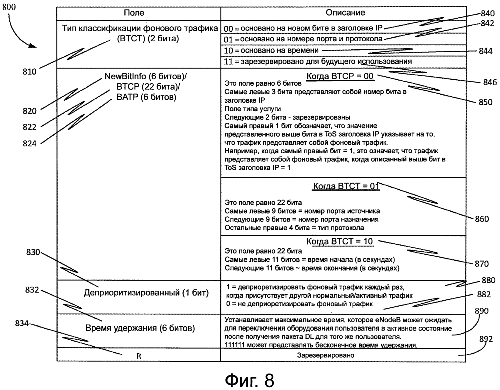 Способ идентификации и дифференциации фонового трафика