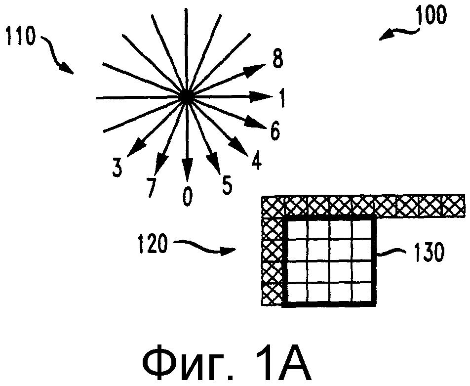 Способы и устройство для внутреннего кодирования блока, имеющего пиксели, распределенные по группам