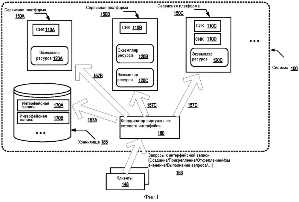 Объекты виртуального сетевого интерфейса