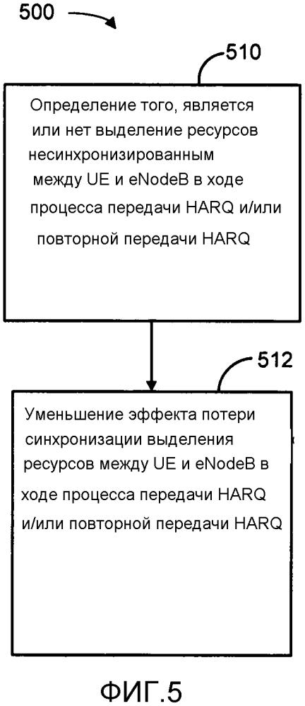Уменьшение эффекта потерянной синхронизации выделения ресурсов между пользовательским оборудованием (ue) и усовершенствованным node в (enodeb)
