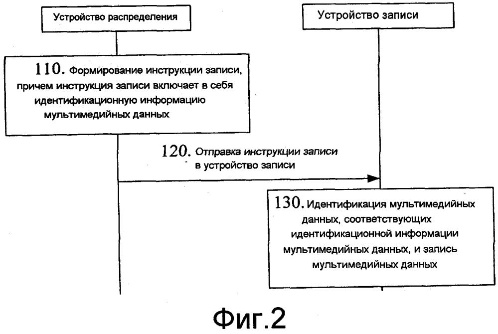 Способ, устройство и система для записи мультимедийных данных
