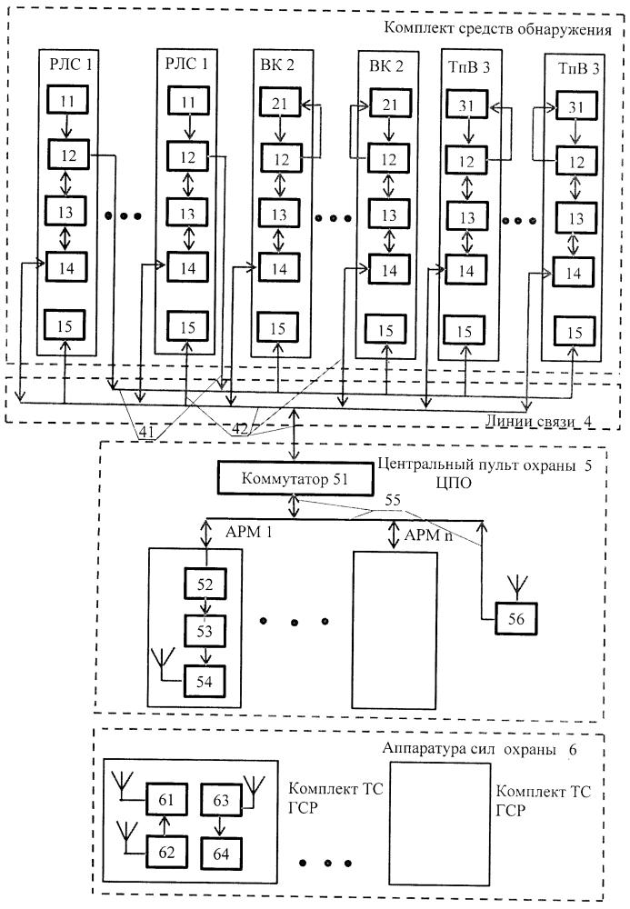 Радиолокационная система охраны территорий с малокадровой системой видеонаблюдения и оптимальной численностью сил охраны