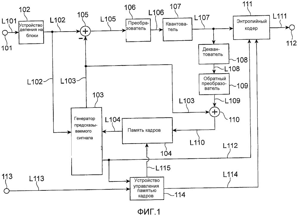 Устройство, способ и программа кодирования и декодирования динамических изображений с предсказанием