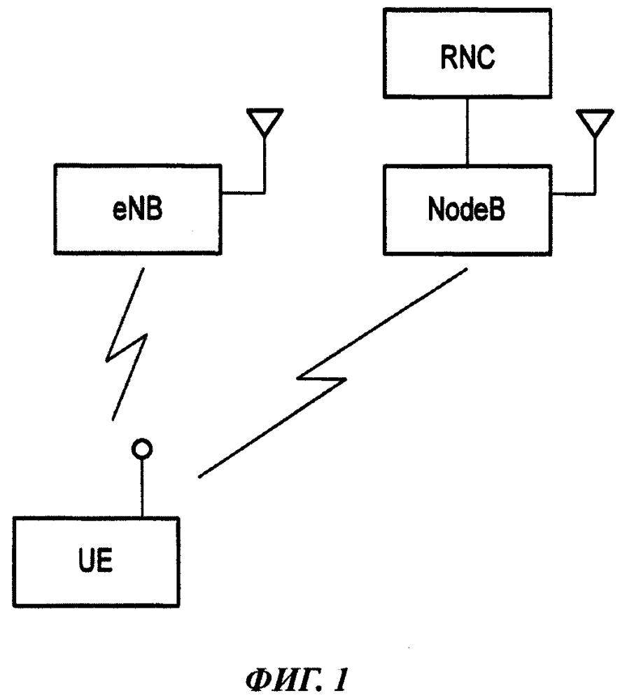 Способ мобильной связи, сетевое устройство радиодоступа и мобильная станция