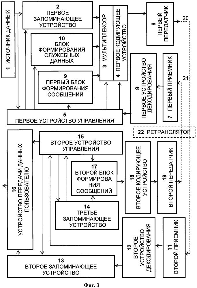 Способ гарантированной передачи информации по каналу связи и система для его осуществления