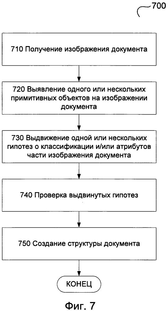 Выявление снимков экрана на изображениях документов