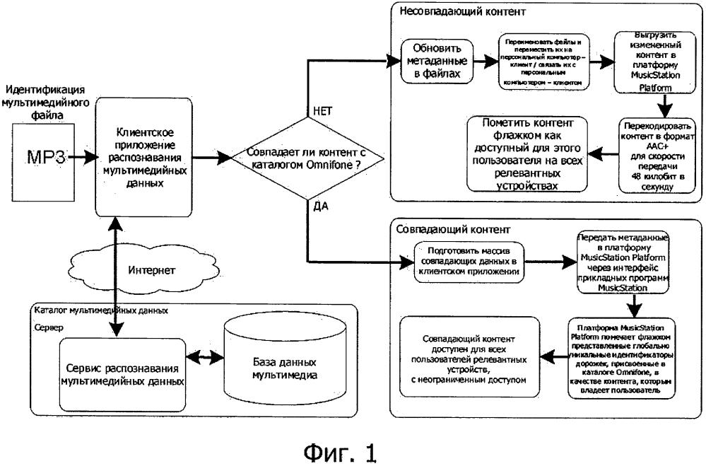Способ синхронизации цифрового мультимедийного контента