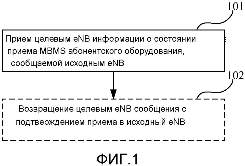 Способ сбора информации и базовая станция