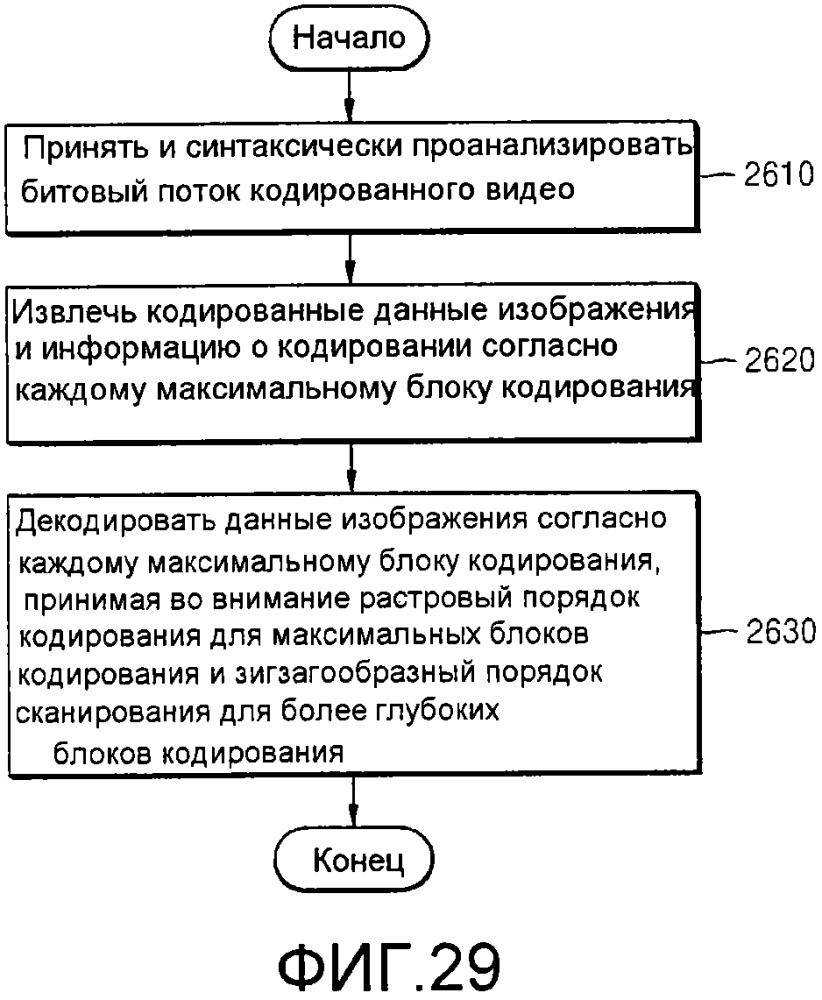 Способ и устройство для кодирования видео с учетом порядка сканирования блоков кодирования, имеющих иерархическую структуру, и способ и устройство для декодирования видео с учетом порядка сканирования блоков кодирования, имеющих иерархическую структуру