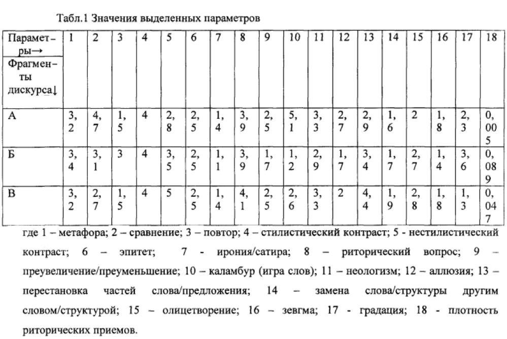 Способ прогнозирования эффективности речевого воздействия фрагментов дискурса на разных языках