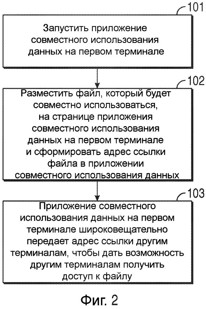 Системы и способы совместного использования файлов среди нескольких терминалов
