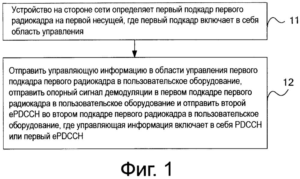 Способ отправки управляющей информации, способ приема и устройство
