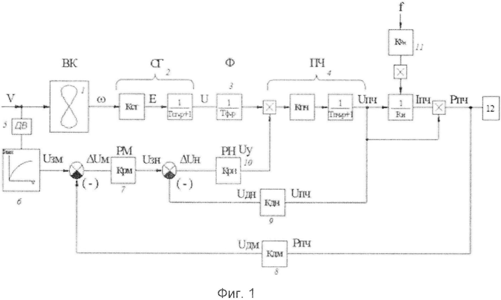 Ветроэнергетическая установка с системой автоматического регулирования