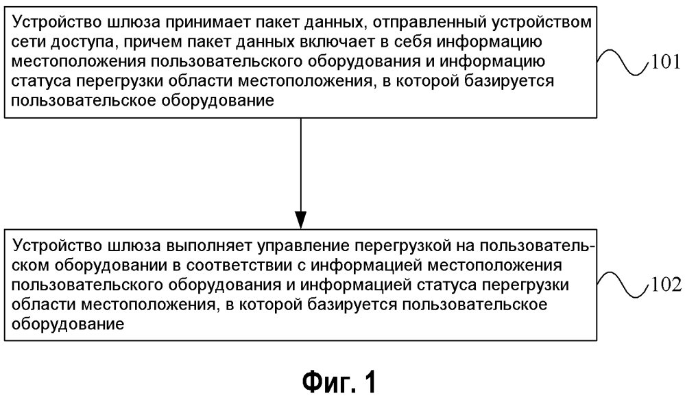 Способ, устройство и система управления перегрузкой