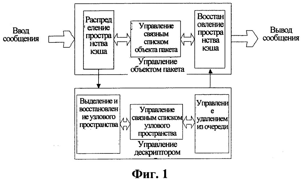 Способ и устройство обработки сообщений