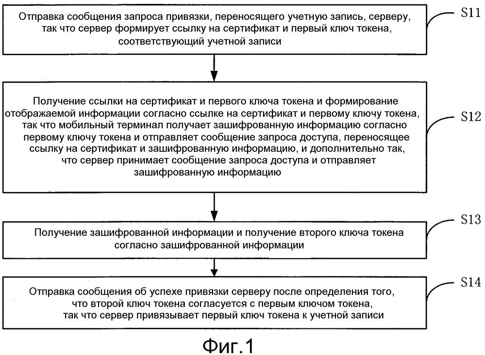 Способ и устройство для привязки ключа токена к учетной записи