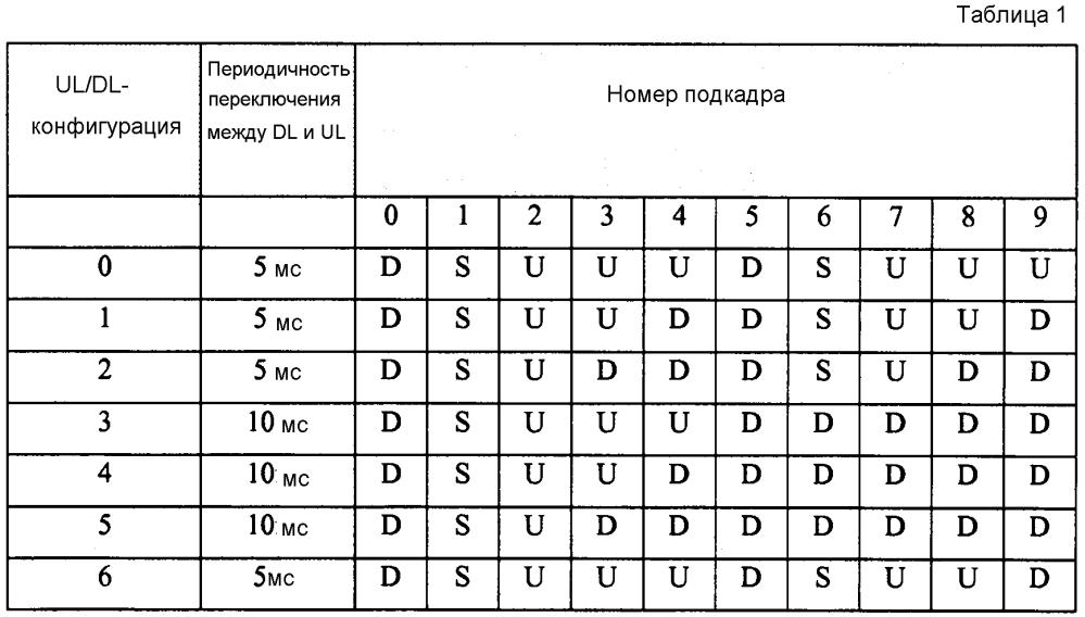 Выделение ресурсов физического канала указателя гибридного arq (phich)