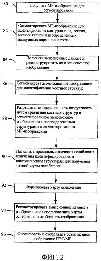 Мр-сегментирование с использованием радионуклидных эмиссионных данных в смешанном радионуклидном/мр формировании изображения