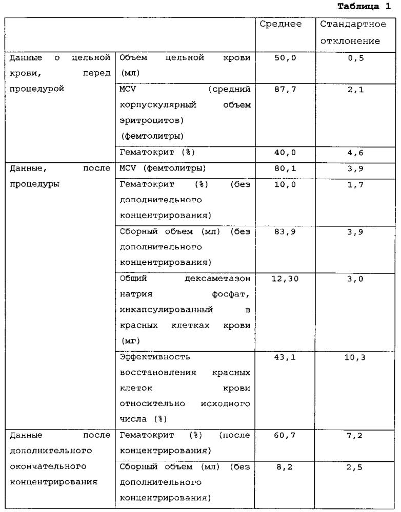 Устройство и набор для инкапсуляции в эритроцитах по меньшей мере одного соединения для терапевтического и диагностического применения