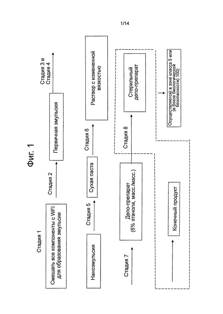 Фосфолипидный депо-препарат