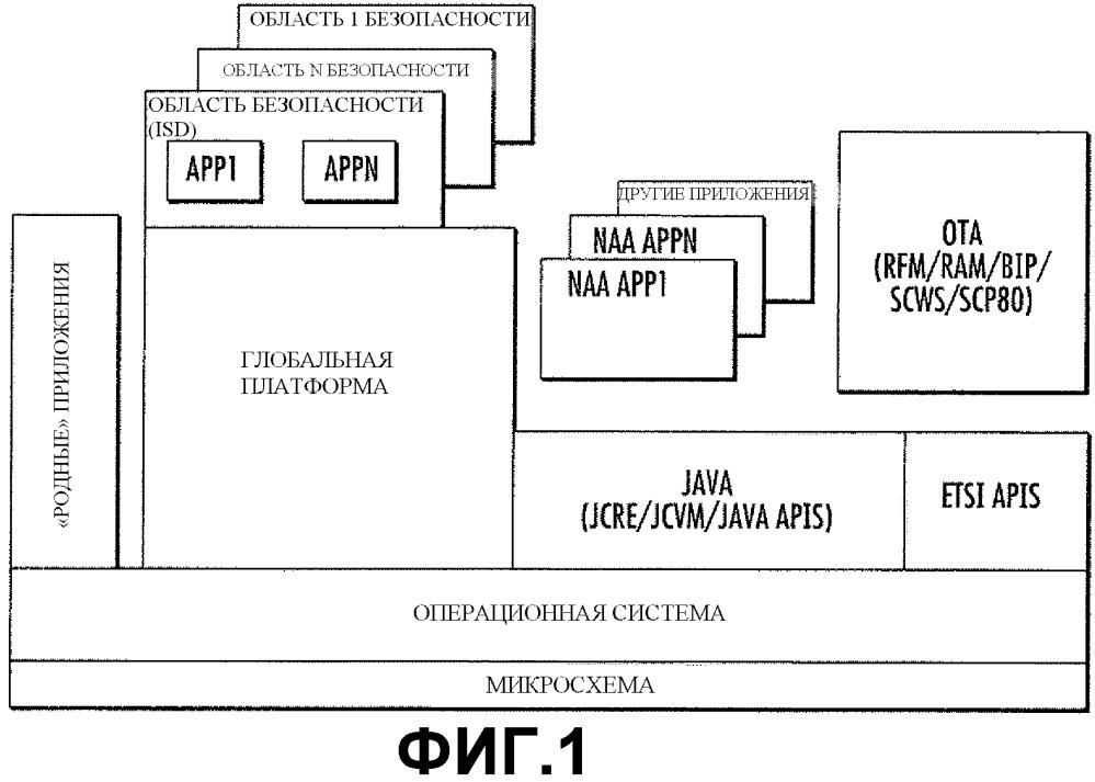 Способы и устройство для крупномасштабного распространения электронных клиентов доступа
