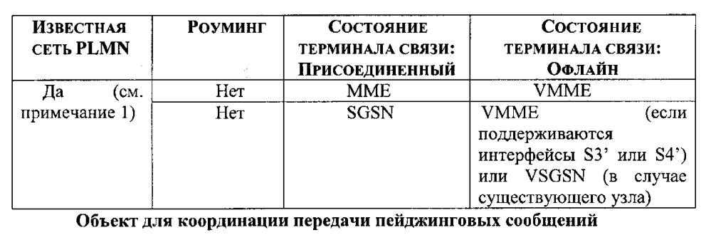 Терминал связи и способ связи с использованием таких терминалов