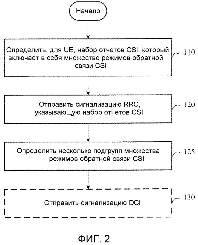 Способ и устройство для управления отчетом csi