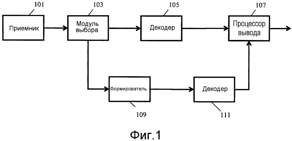 Процессор аудиосигналов для обработки кодированных многоканальных аудиосигналов и способ для этого