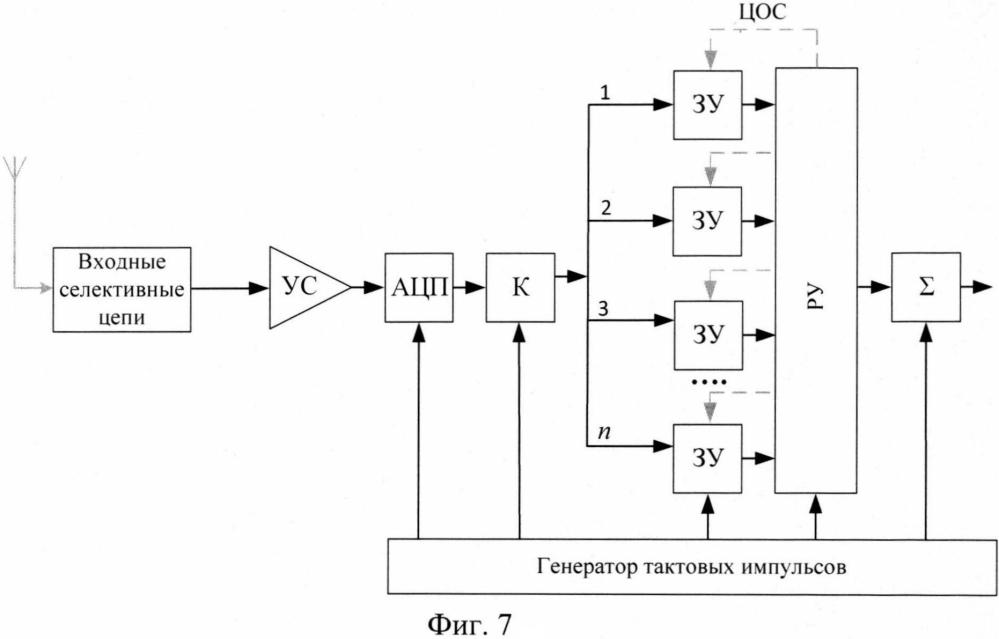 Способ усиления радиосигналов путем управляемой регенерации