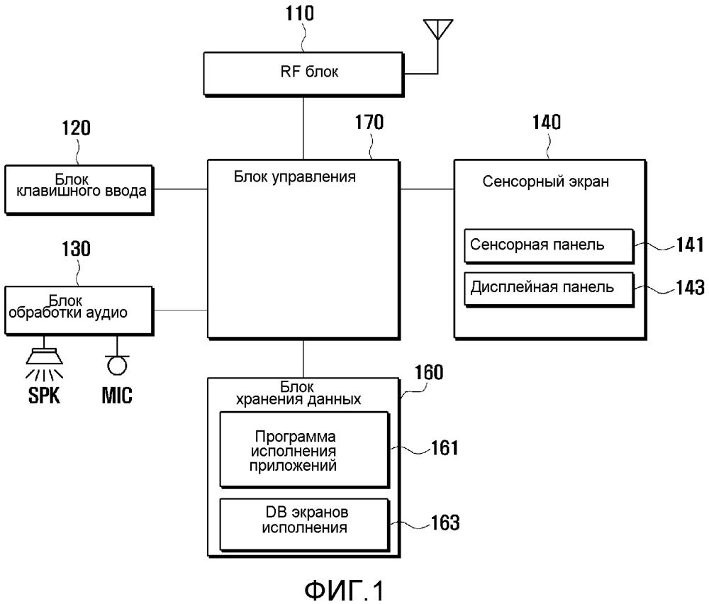 Способ и терминал для исполнения приложения с использованием сенсорного экрана