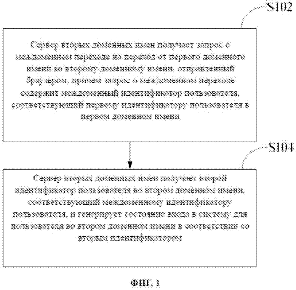 Способ осуществления междоменного перехода, браузер и сервер доменных имен