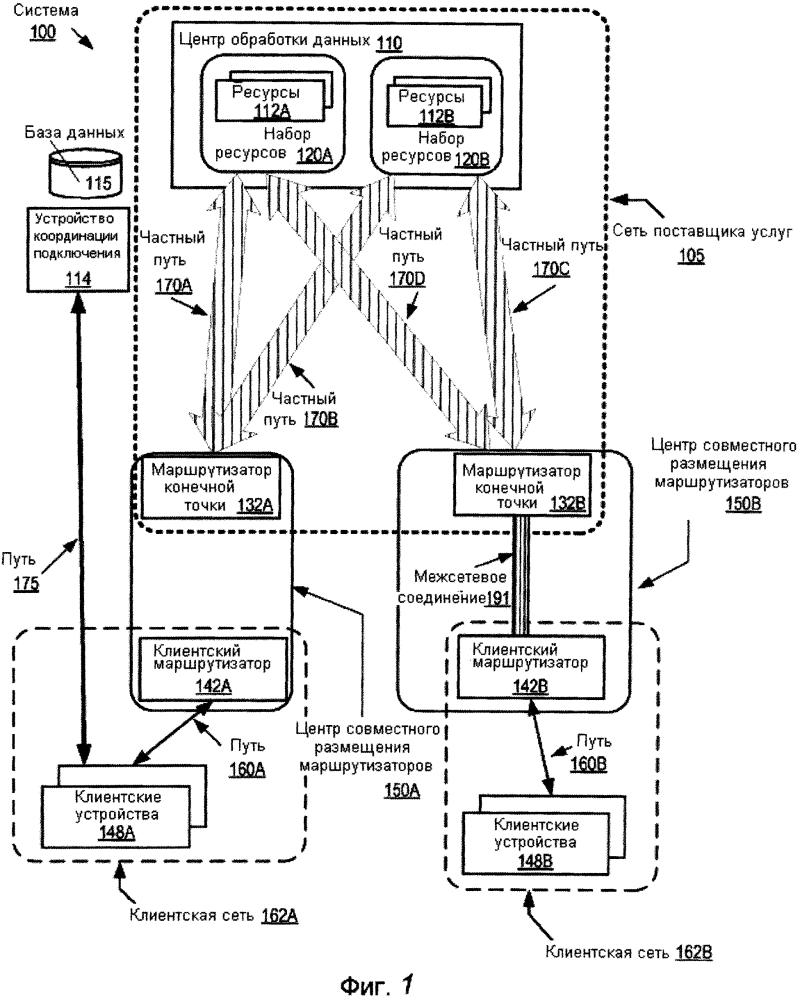 Интерфейс непосредственного управления одноранговыми сетевыми узлами