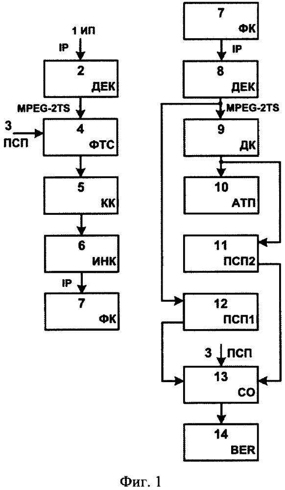 Способ оценки качества канала передачи данных в системе iptv по коэффициенту ber в режиме тв вещания и устройство для его осуществления
