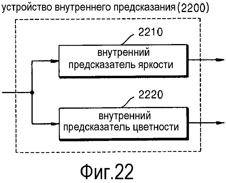 Определение режима внутрикадрового предсказания блока кодирования изображения и блока декодирования изображения