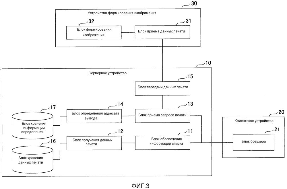 Устройство обработки информации, система печати и способ печати