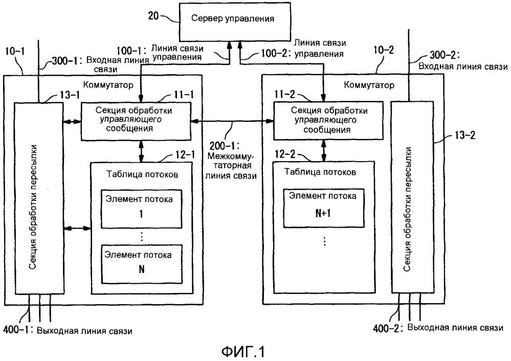 Система коммутации и способ пересылки данных