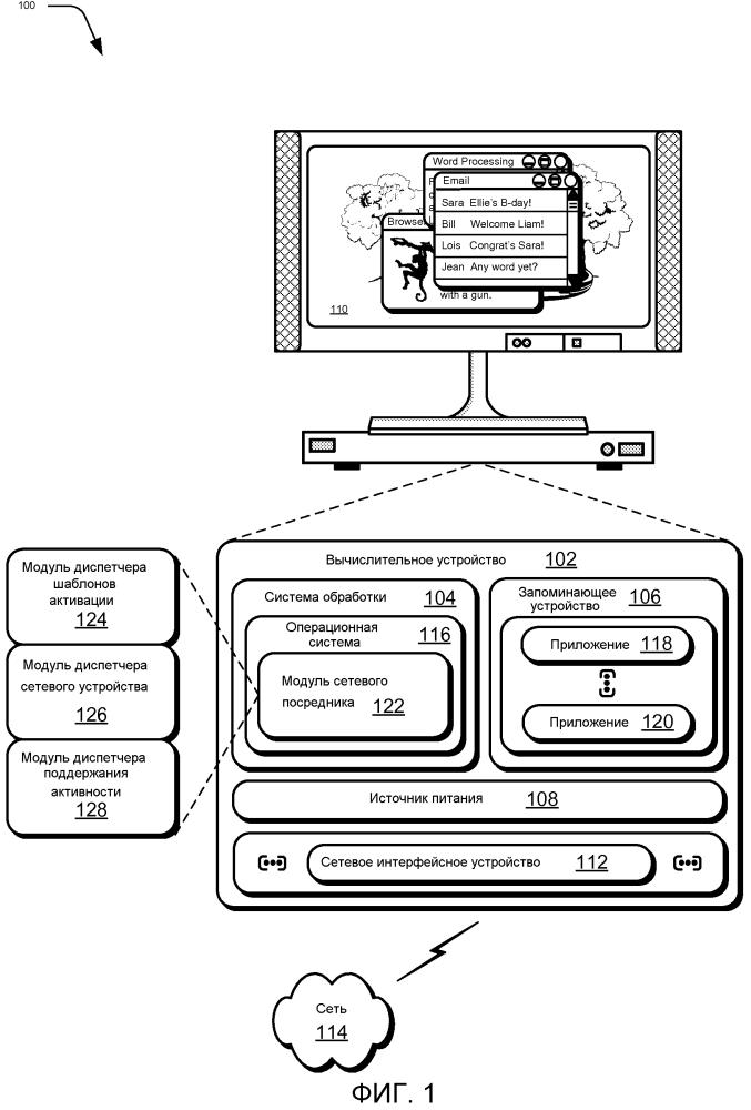 Управление шаблонами активации